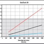 SoloTech 30